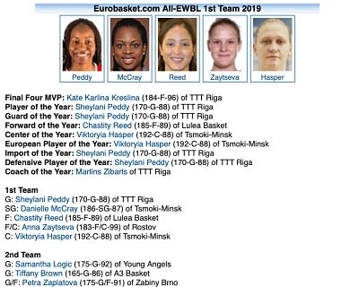 EWBL Awards for our players Reed and Zaplatova